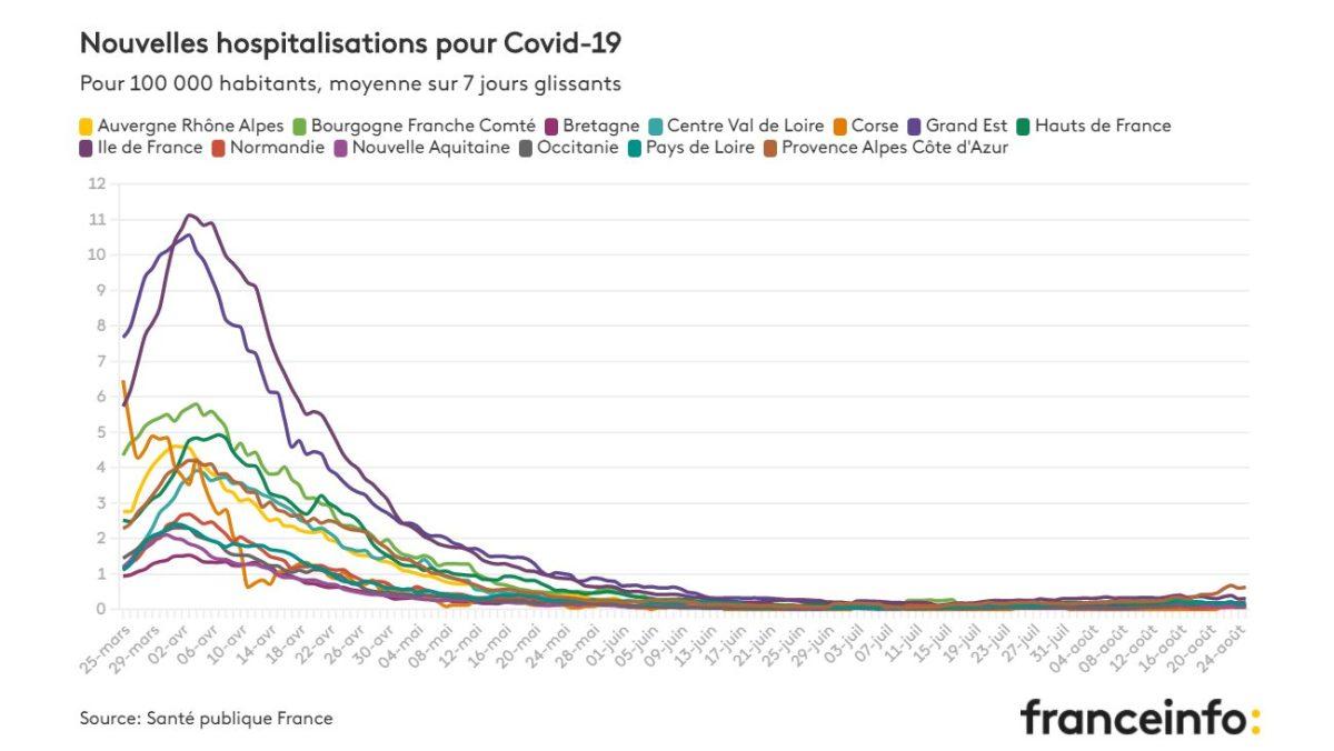 Covid hospital stats