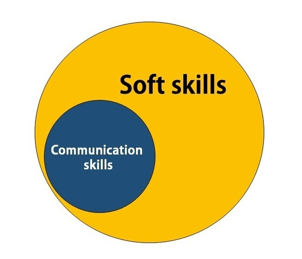 Importance of Communication Skills in the Workplace