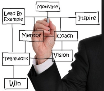 Management Training Programs That Develop Your Team into Leaders
