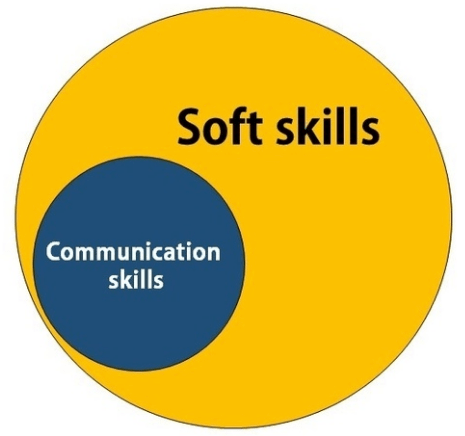 Why is Communication So Important?