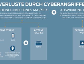 Erstes heuristisches Modell von Juniper Networks ermöglicht Unternehmen intelligente Investitionen in die Sicherheit zu tätigen