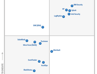 "Gartner: Splunk ist wieder ""Leader"" für Security Information and Event Management"