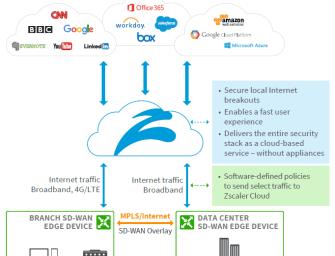 Kein SD-WAN-Konzept ohne Internetzugang in jeder Niederlassung