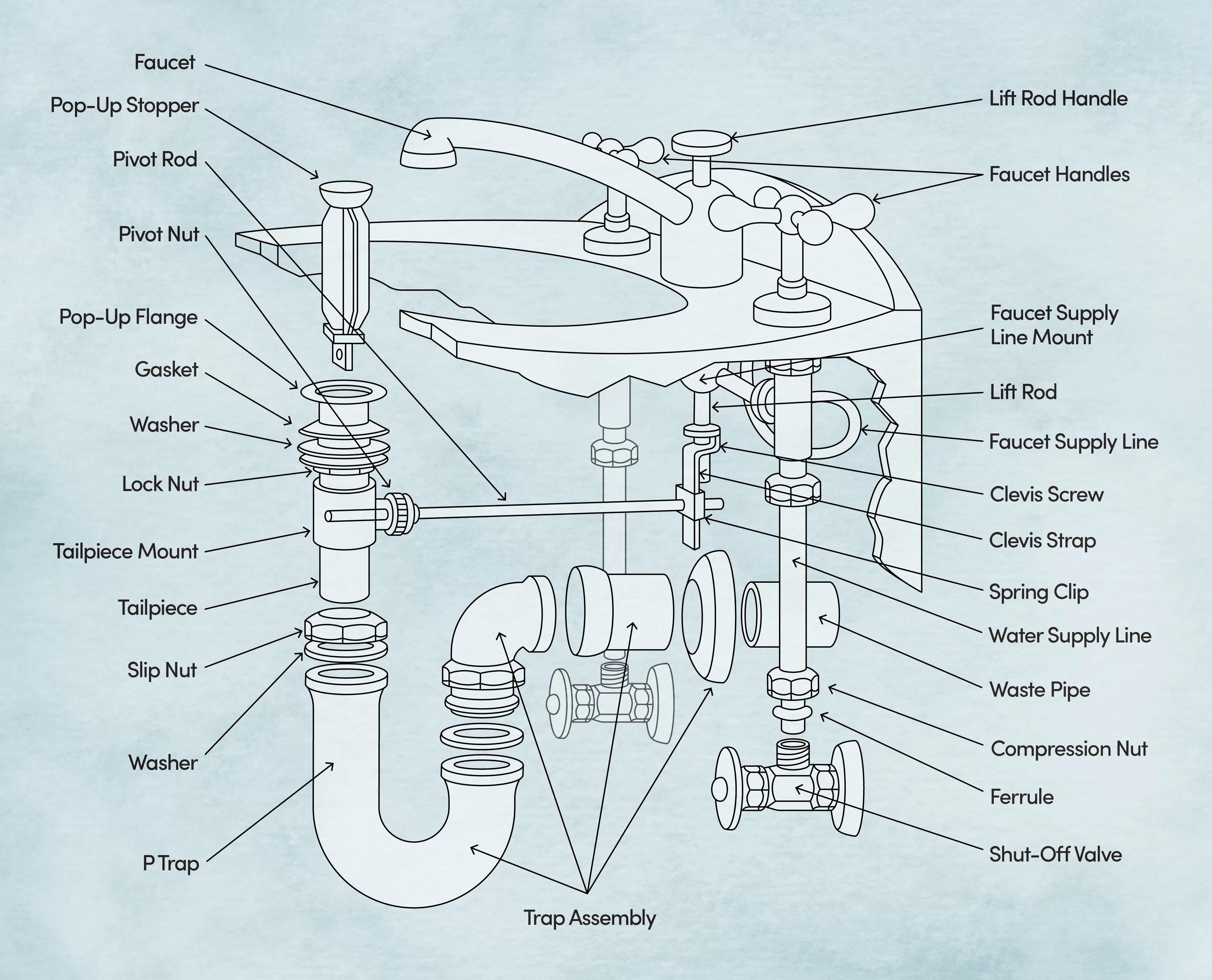 bathroom sink parts terminology