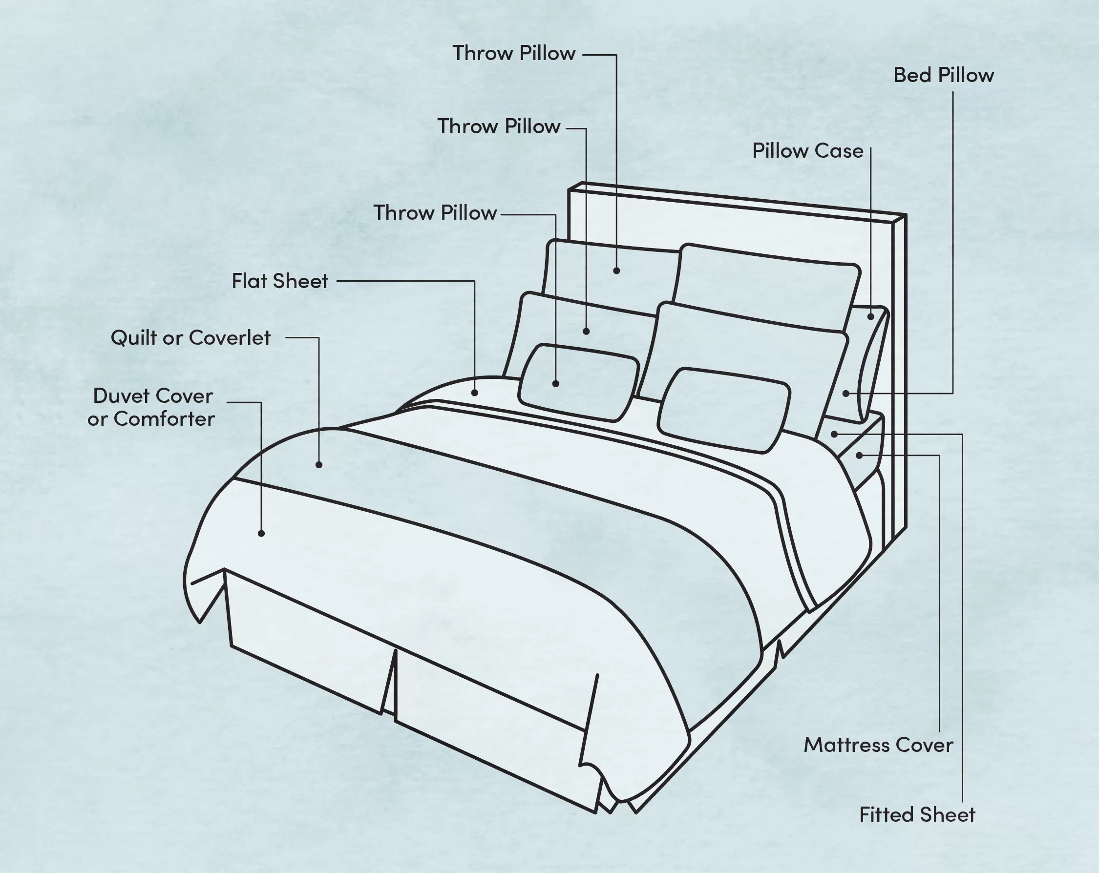 basic parts of bedding you need to know