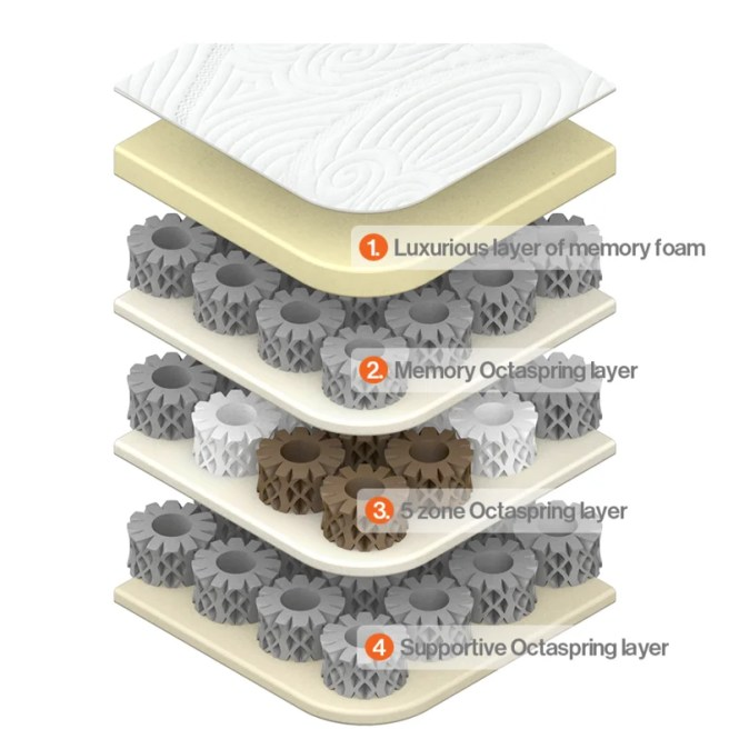 Octaspring Mistral Memory Foam Mattress