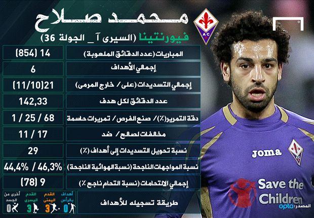 كم عدد اهداف محمد صلاح في هذا الموسم