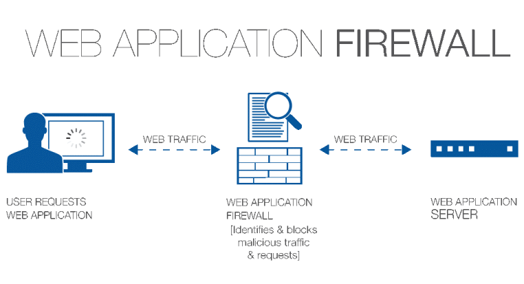 How does a Web Application Firewall work?