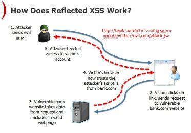 reflected-xss-wordpress