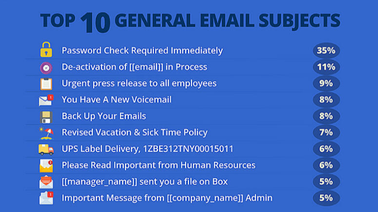 Top-Clicked Phishing Email Subjects