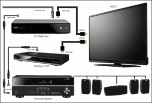 No Sound with Home Theater Receiver Connected to TV Box