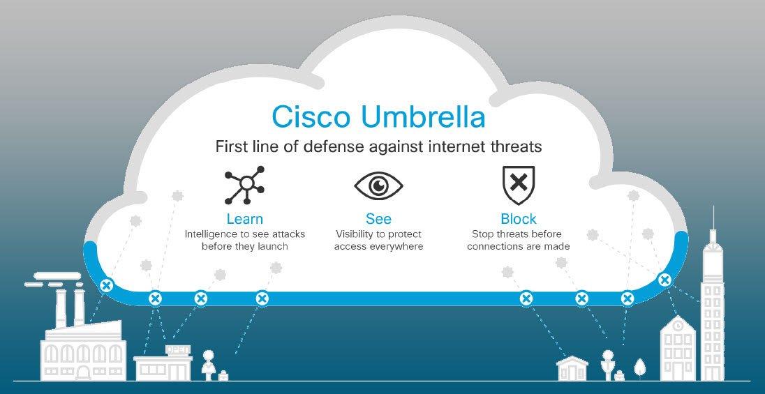 Cisco Umbrella Video