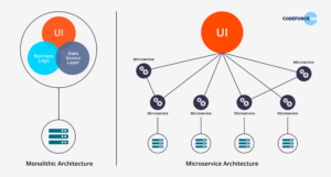 Monolithic Service Oriented Microservices And Serverless Architectures Codeforce 360 America S Fastest Growing Technology Staffing Company