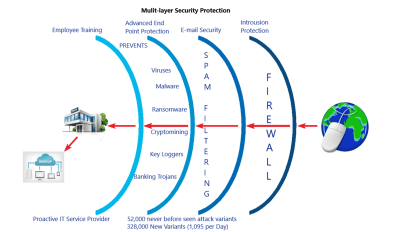 Multi Layer Protection - Insights