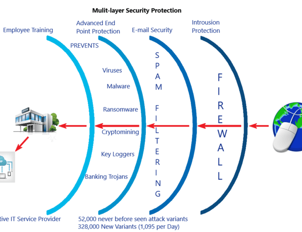 Multi Layer Protection - Network Design Services