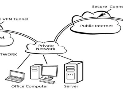 VPN - Home