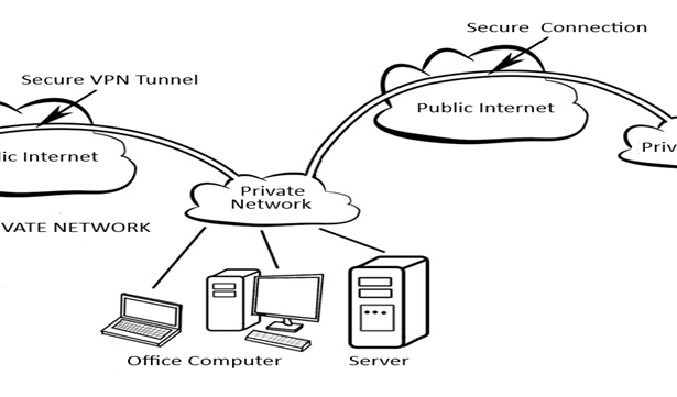 VPN - Business Cloud Computing