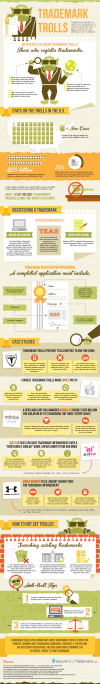 Trademark Trolls Infographic