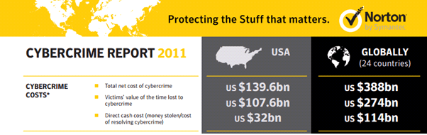 cybercrime and its impact on The study, titled the 2013 cost of cyber crime study, provides an estimation of the economic impact of cybercrime it's sponsored by hp for the fourth consecutive year it reveals that the cost of cybercrime in 2013 escalated 78 percent, while the time necessary to resolve problems has increased by nearly 130 percent in four years.