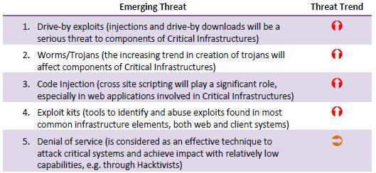TrendCriticalInfrastructures