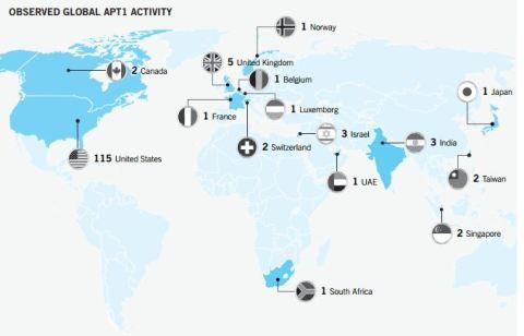 APT1_Activity China