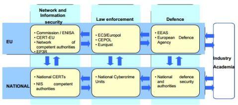 EUcyberStrategyRolesResponsibilities