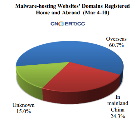 MalwareHostingWebSite
