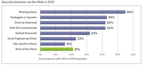SecurityBreaches2012_Web
