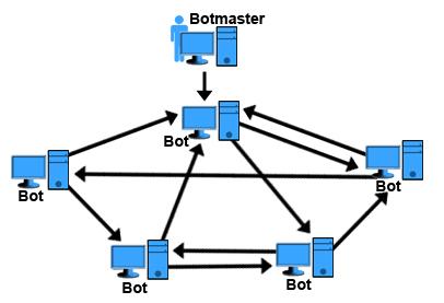 HTTP-Botnets