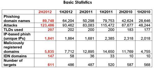 APWG Global Phishing Survey report Basic_Statistics
