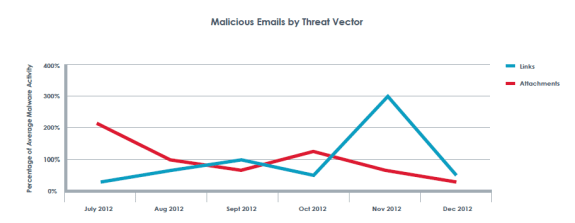 Malicious Emails by Threat Vector