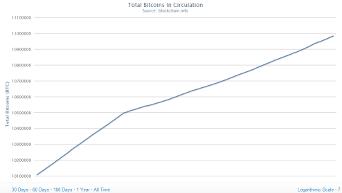 Total Bitcoins in circulation 04/04/2013