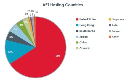 FireEye report - advanced-threat-ATP_Hosting_Countries