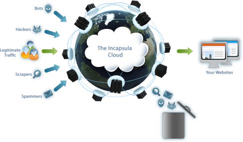DDoS Mistigation SolutionIncapsula