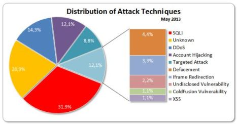 H1 2013 technoques for cyberattacks