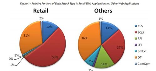 Web Application Attack Report Retailer Incidents