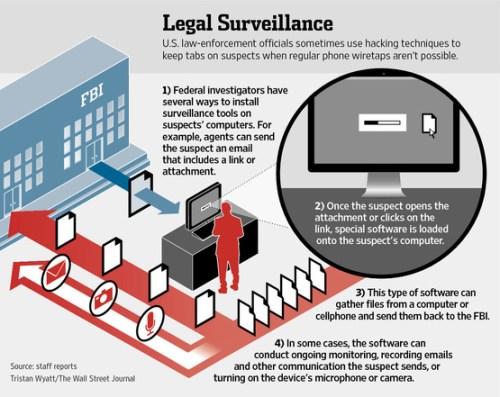 FBI Android Malware