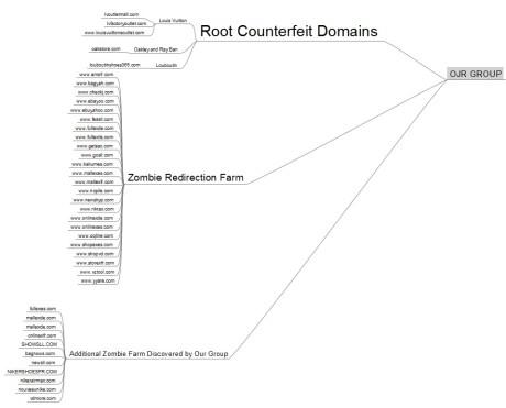 Facebook fraud organization structure