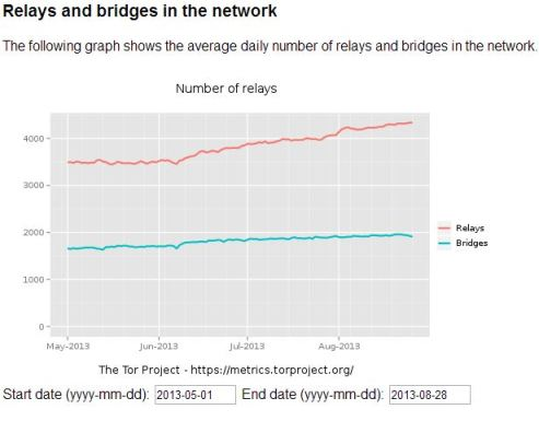 Tor Network users Relays Bridges