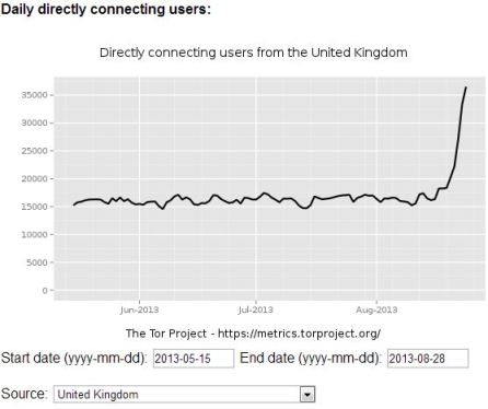Tor Network users UK