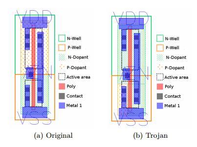 Hardware Trojan - polarity inverting at gate level