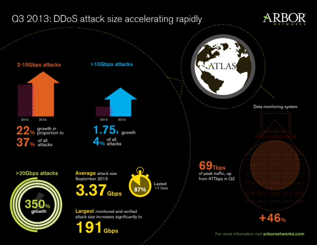Symantec on Network Time Protocol (NTP) reflection DDoS attacks