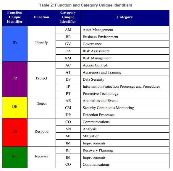 NIST cybersecurity framework functions - Security Affairs