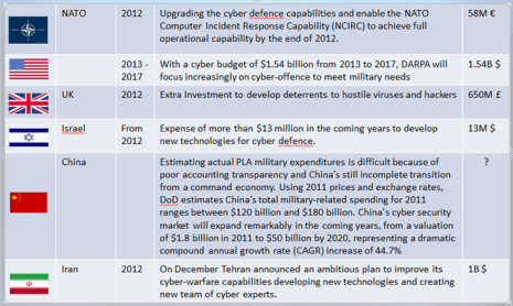 Nation-state driven cyber attacks - Investment