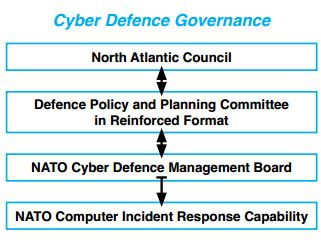 NATO cyber defense response team