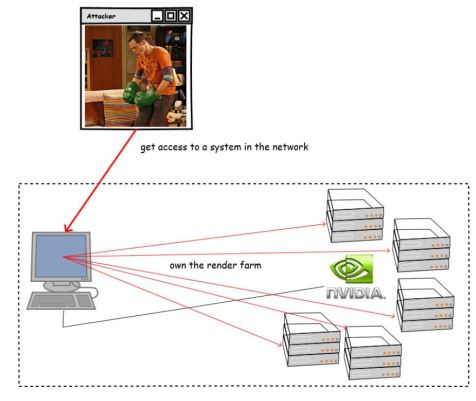 Render farm attack scenario