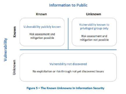zero-day vulnerability disclosure