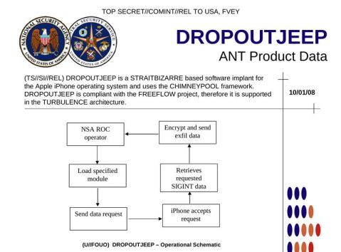 DropOutJeep NSA iPhone spyware