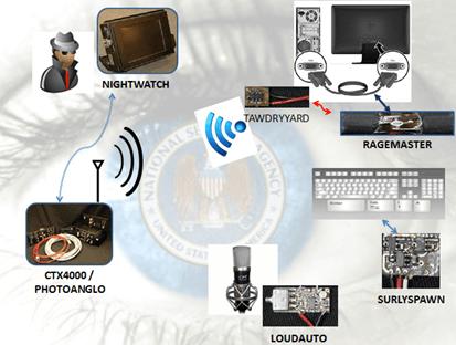NSA RADAR WAVES DEVICES