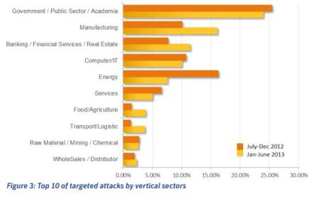 energy sector attacks